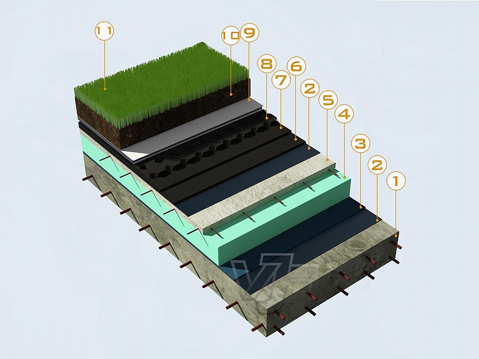 Хидроизолация и дренаж на зелен покрив с TPO мембрани