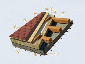Вентилиран покрив с битумни керемиди